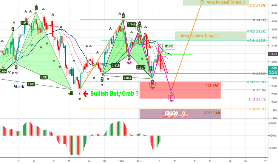USDJPY: USDJPY @ H4- [Update] Pola Harmonik Bullish Gartley/Bat/Crab?