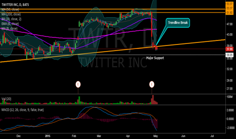 TWTR: TWTR Lower Trendline Break