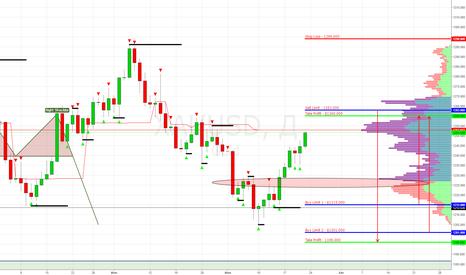 XAUUSD: XAU/USD (Gold) Sell Limit 1263.000 (Target 1196.000)