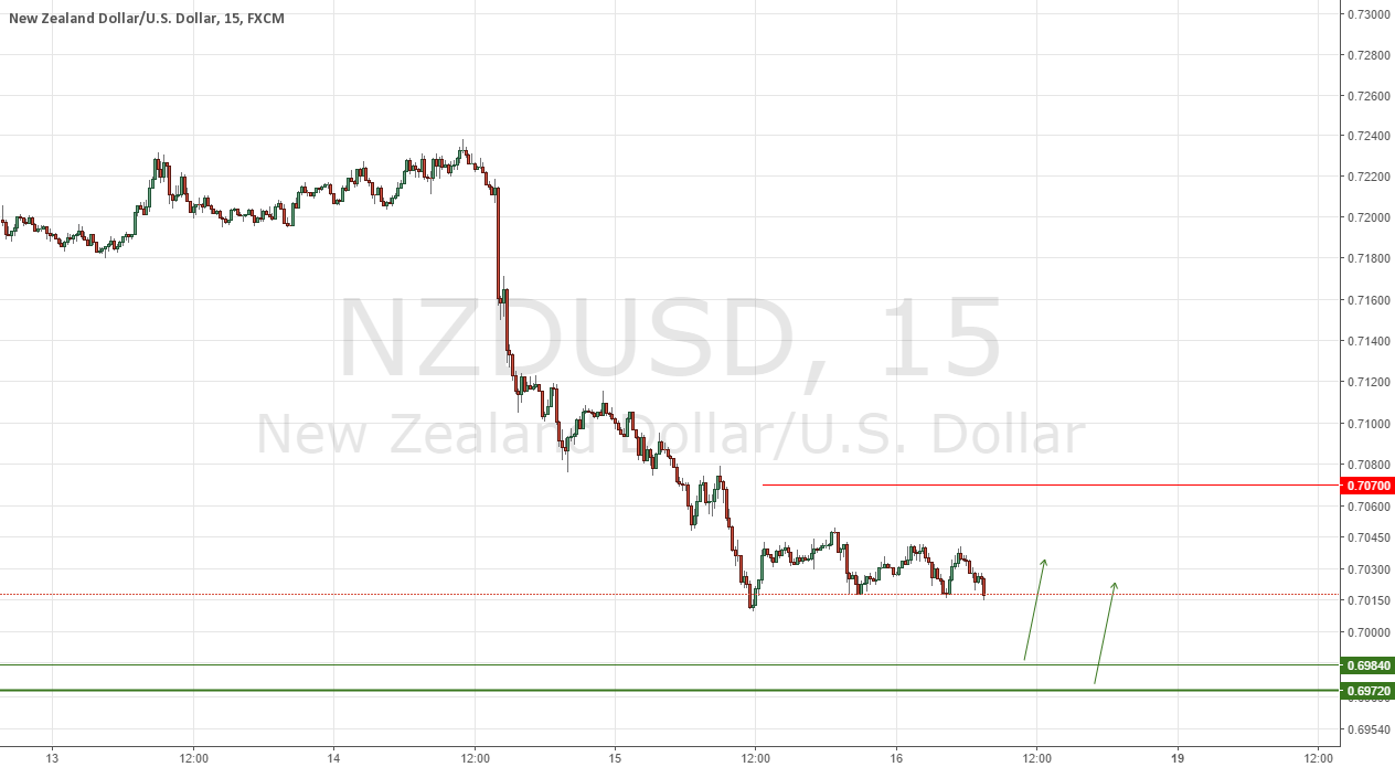 NZDUSD Institutional Buy Setup