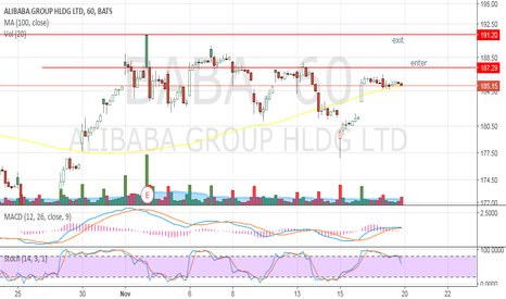BABA: Day trade for BABA