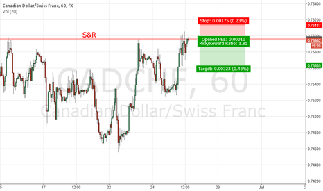 CADCHF: SHORT NOW CADCHF - cOMPLETE - WIN