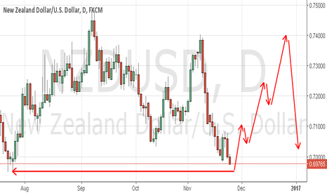 NZDUSD: prepare to buy, or sell Now!