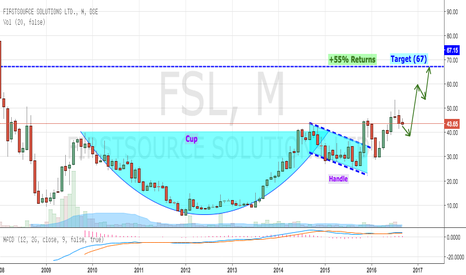 FSL: FirstSource Forming CUP-HANDLE PATTERN (Bullish)