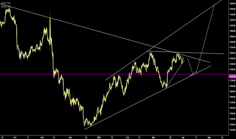 DXY: GOLD iii