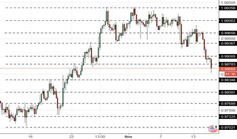 USDCHF: USD/CHF : le franc se renforce