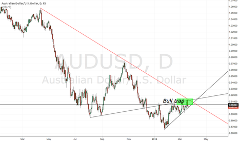 AUDUSD: Retest and failure at horizontal resistance will set up short