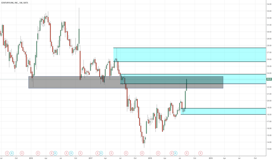 CTL Stock Price and Chart — NYSE:CTL — TradingView