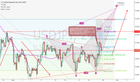 USDJPY: USD JPY RETRACE BEFORE LONG