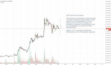 "ADABTC: ADA Technical Analysis (""Symmetrical"" Triangle Consolidation)"