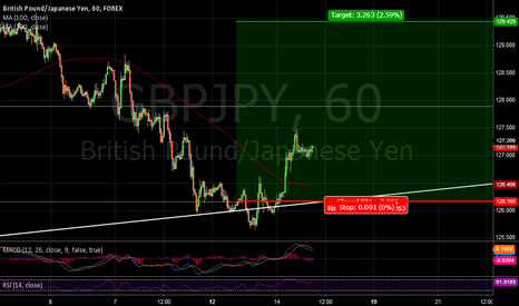 GBPJPY: GBPJPY Stop Moved Up, Risk 0!