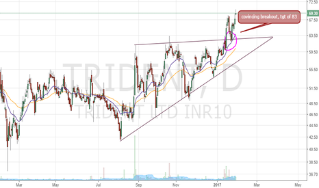 TRIDENT: Buy Call