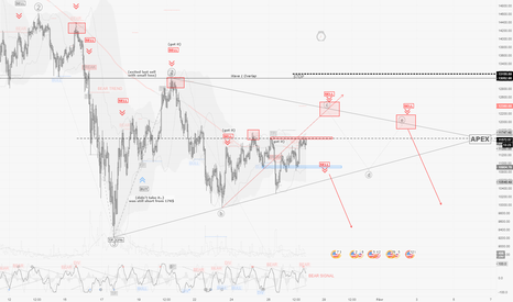 BTCUSD: BTCUSD / H1 : Triangle possible... donc patience requise !