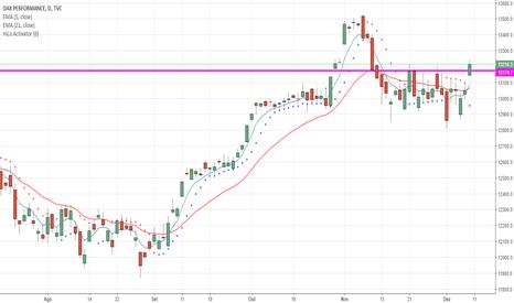 DAX: DAX com gap de alta, rompe resistência e dispara compra