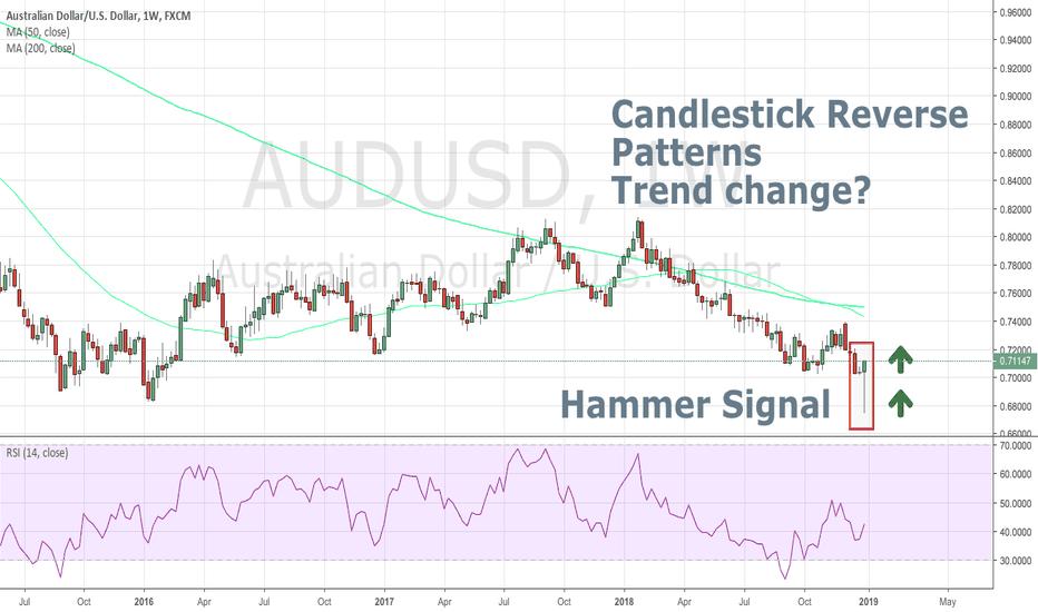 AUDUSD: #forex #audusd Trend change?