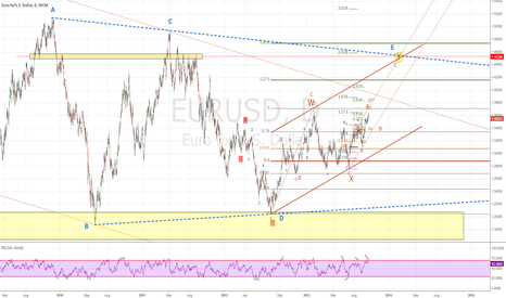 EURUSD: Euro Elliott Wave B targeting 1.45
