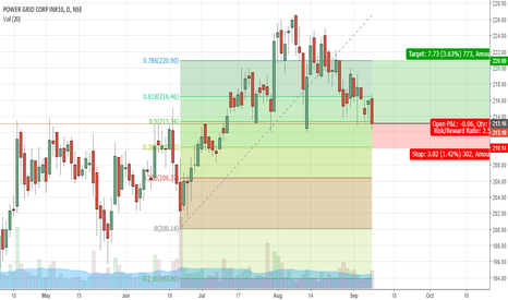 POWERGRID: POWERGRID buy based on Fibonacci Retracement