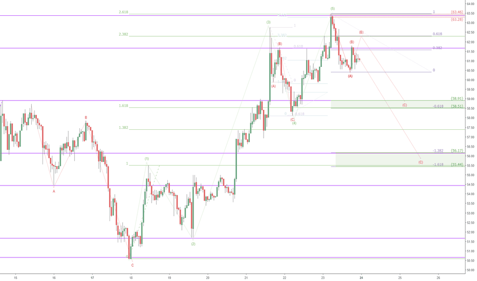 LTCUSD: LTCUSD retrace watch: Chikun topped at $63.50 for now, next buy?
