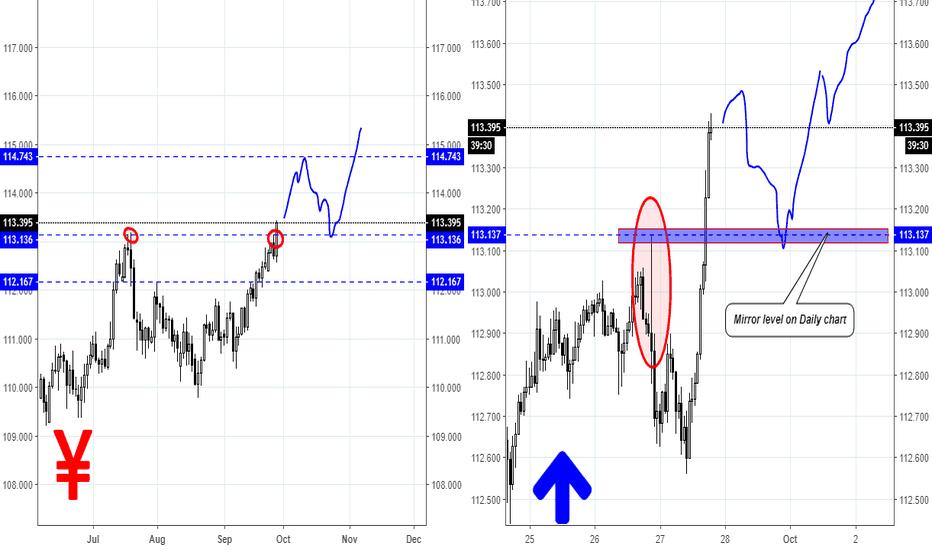 USDJPY: USD/JPY Trading Plan