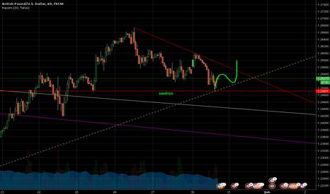 GBPUSD: Sterlin/ABD Doları - Bariyer ve üçgenler