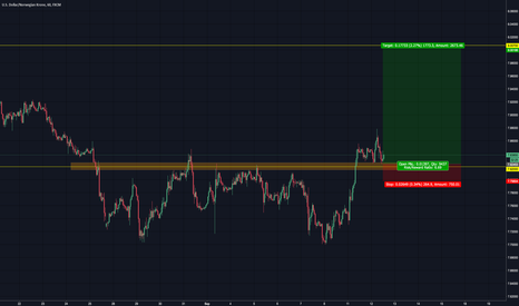 USDNOK: looking for another impulse up
