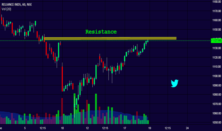 RELIANCE: Reliance - Nearing resistance