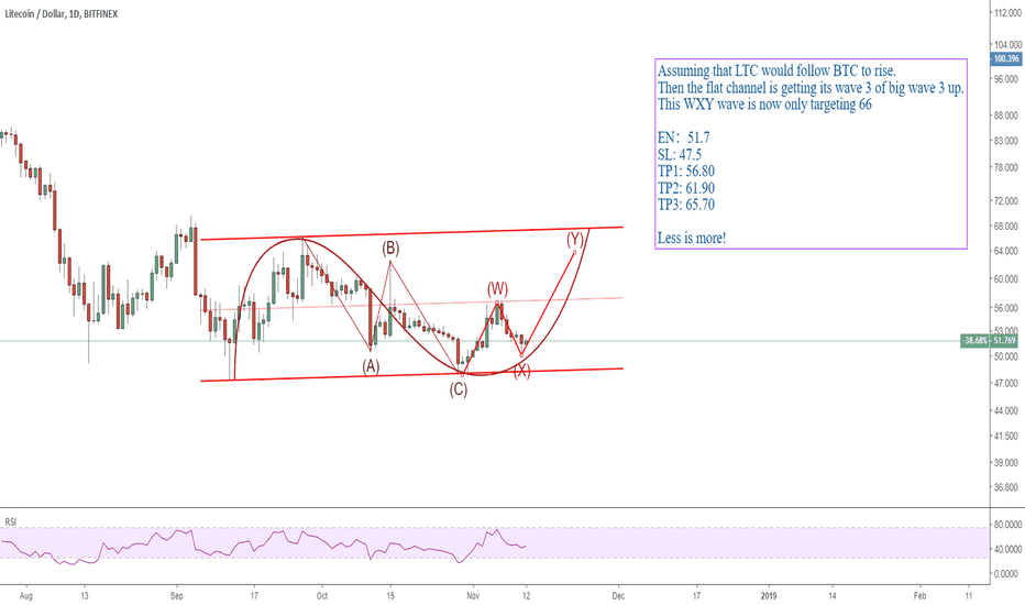 LTCUSD: 1211 LTCUSD long trade setup targeting 66