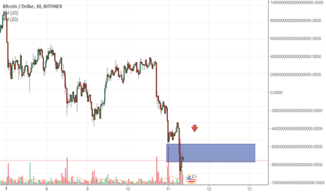 BTCUSD: BTCUSD is preparing for the drop