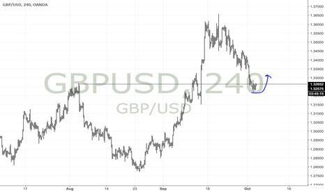 GBPUSD: Keeping an eye on GBPUSD