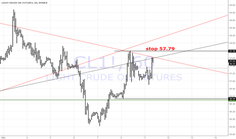 CL1!: a nice 1$ on the way shorting this
