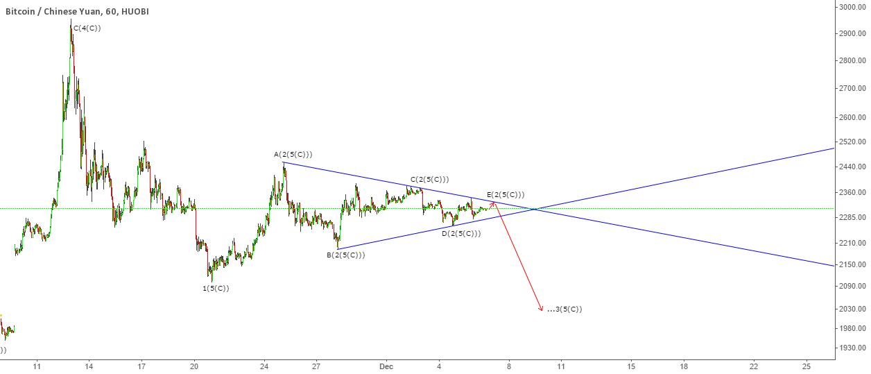 BTC - Triangle Breakout Ahead