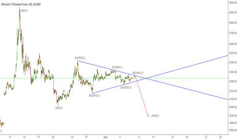 BTCCNY: BTC - Triangle Breakout Ahead