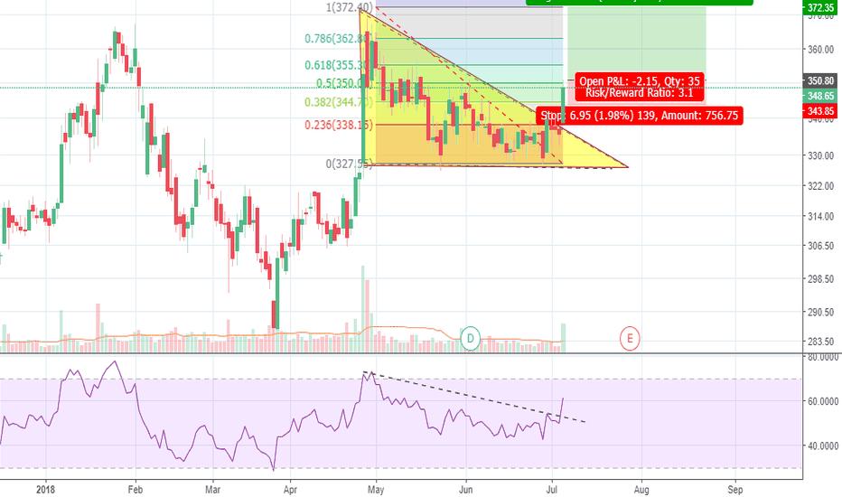 YESBANK: Yes Bank - Descending triangle break out