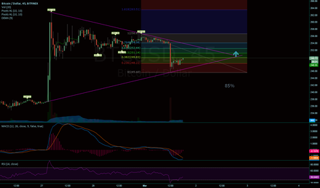 BTCUSD: Retrace, bullish