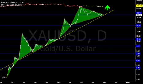 XAUUSD: Times up.... Pump it up