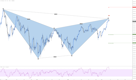 US30USD: US30 Bearish Gartley