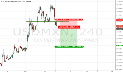 USDMXN: Short USD/MXN and a very good risk reward