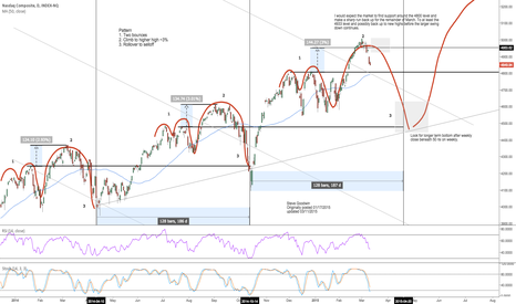 NASX: Looking for a move back up to retest resistance