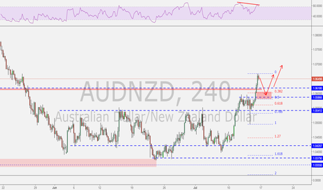 AUDNZD: AUDNZD possible trend continuation trade!
