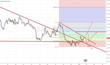 XAUUSD: The first trend analysis