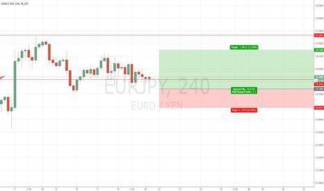 EURJPY: Trade Alert # 11 Buy EURJPY