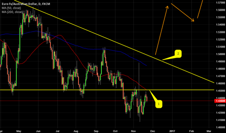 EURAUD: EURAUD MOVING AWAY FROM RESISTANCE