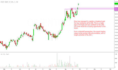 ORIENTCEM: Orient Cement: Breakout Today