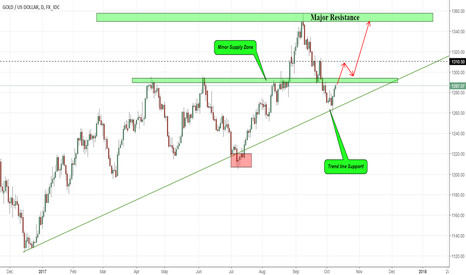 XAUUSD: GOLD STRONGER THAN BEFORE, GET READY FOR A BULL MARKET!!!