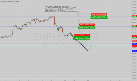 EURUSD: PROFITABLE LEVELS FOR EURUSD (26-06-13)