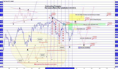 WTICOUSD: OIL Elliot wave analysis.
