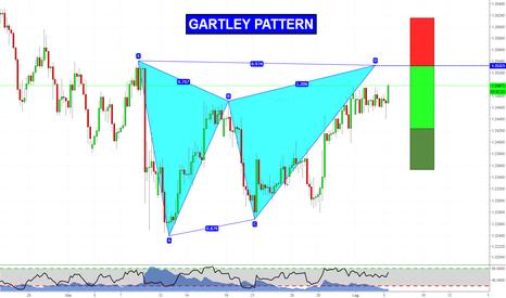 GBPCHF: Pattern Avanzato su GBPCHF