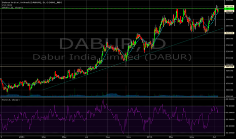 DABUR: Long on DABUR