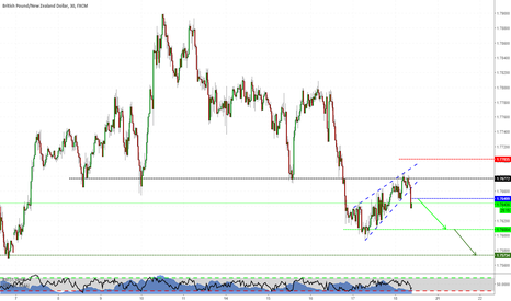 GBPNZD: Flag Pattern on GBPNZD