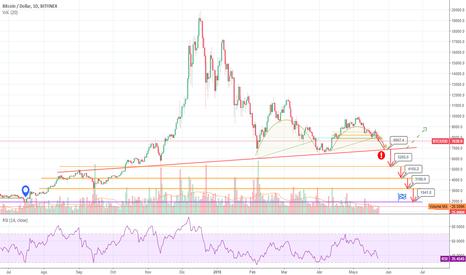 BTCUSD: ¿Bitcoin en 5, 4, 3mil dlls? - ¿BTC in 3k dlls?